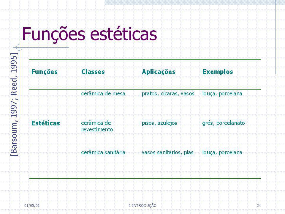 Funções estéticas [Barsoum, 1997; Reed, 1995] 01/05/01 1 INTRODUÇÃO